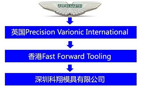 国际豪车品牌也会把零部件层层转包到中国