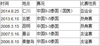 近年来中国队与泰国队交战战绩