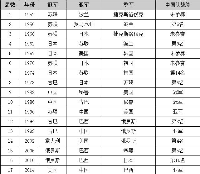中国女排历次参加世锦赛战绩一览