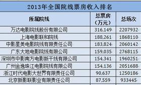2013年,全国院线票房收入排名,万达第一
