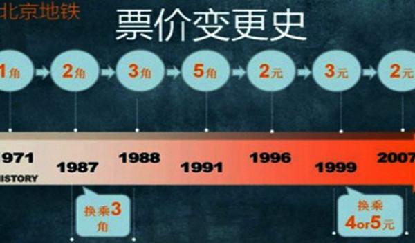 """2元的北京地铁票是2008年北京奥运的""""红利"""""""