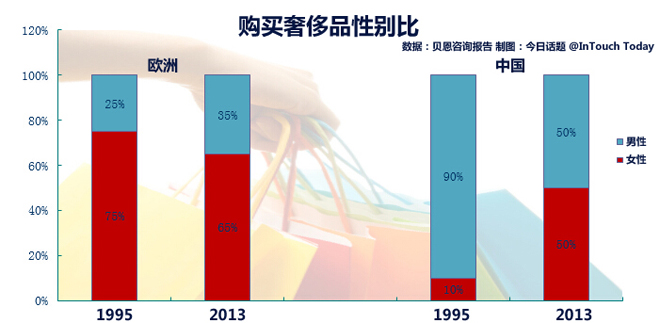 女性消费者在增多