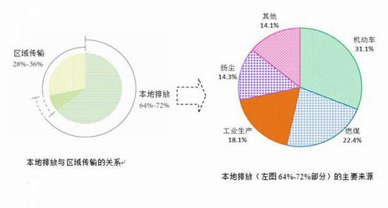 根据北京市环保局发布的《北京市2012-2013年度PM2.5来源综合解析结果》,区域传输贡献约占28%至36%。