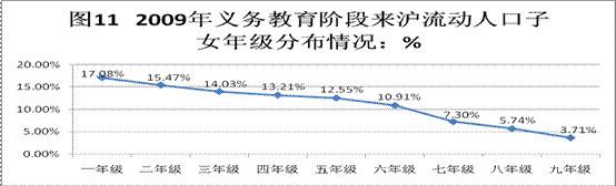 随着年级增加,外来流动人口就读的人数越来越少