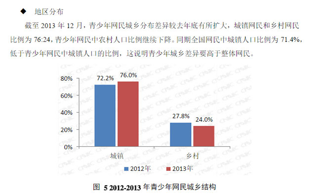 CNNIC《2013年中国青少年上网行为调查报告》中显示的巨大城乡网民数字鸿沟