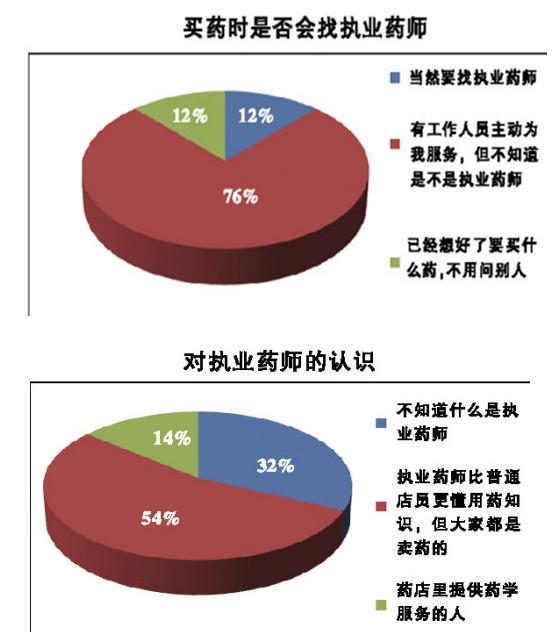 《医药经济报》的调查结果显示,上海的民众对执业药师认知极其有限。