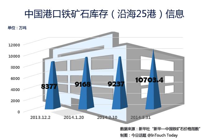 从去年11月到今年3月,中国港口库存铁矿石激增