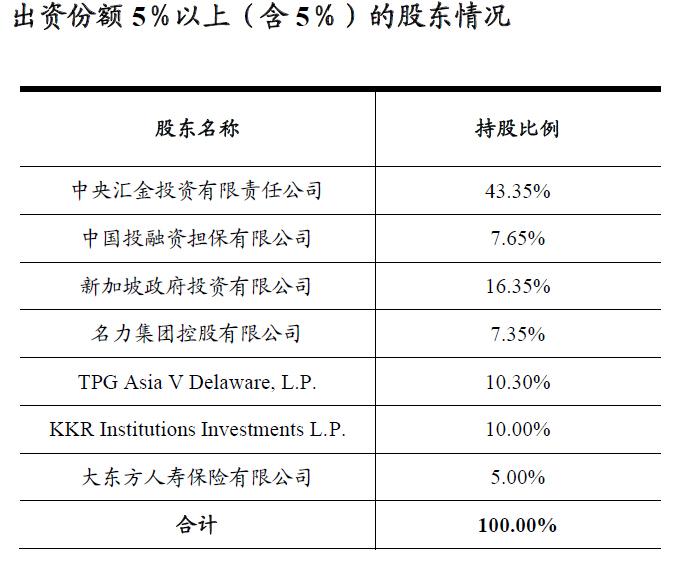 中金公司股权关系(资料来源中金公司2013年审计报告)