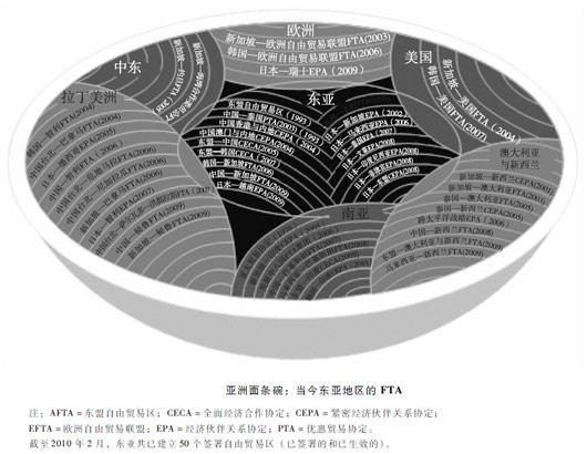 亚洲地区错综复杂的FTA体系也被称为亚洲面条碗,图片来源:亚洲开发银行