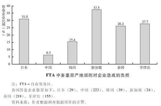 中国企业对意大利面碗效应最为乐观,图片来源:亚洲开发银行