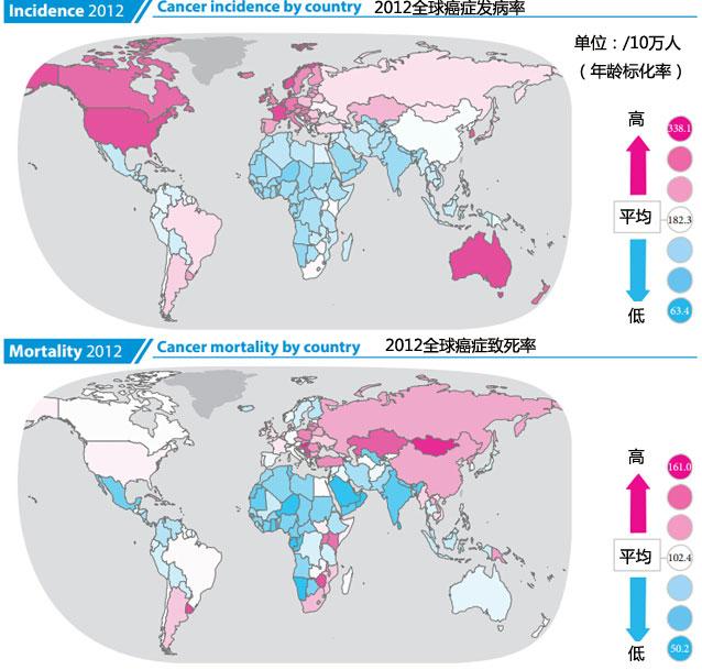 中国的癌症发病率小于欧美,但是致死率却要高得多(图:国际癌症研究机构)