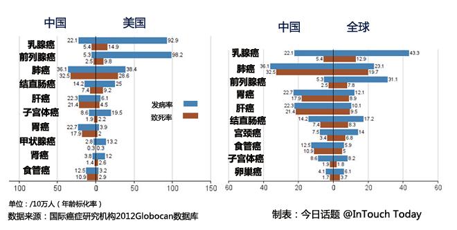 中国与全球平均、美国癌症的主要类型发病率、致死率迥异