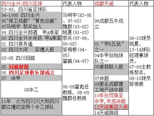 四川主要足球俱乐部的历史及现状