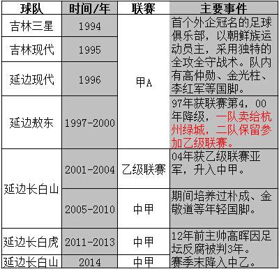 延边足球俱乐部历史
