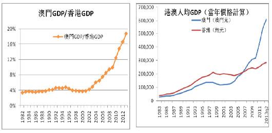 2012澳门人均gdp_中山2015年人均GDP9.4万跑赢莞惠江肇进一步优化投资结构