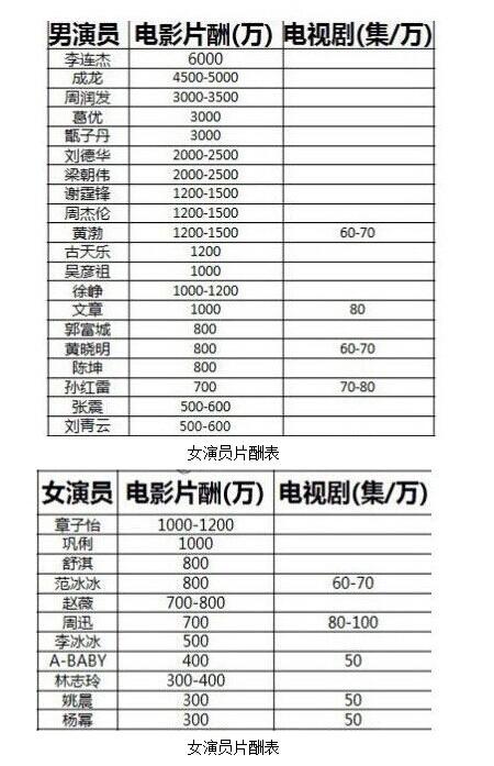 中国部分演员薪酬排行榜 图片来源:网络