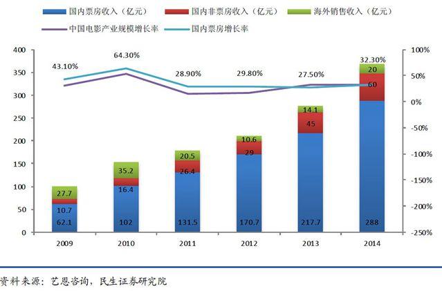 2009~2014 年中国电影产业规模(国内票房及非票房收入)