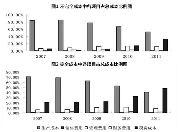 在中国稀土行业最大的上市公司包钢稀土的成本结构中,环境成本基本没有计入