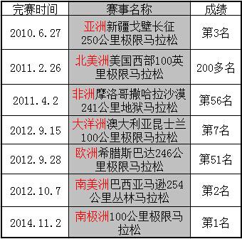 陈盆滨完成七大洲极限赛的时间及成绩