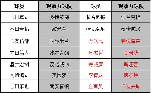 日、韩(标红)主要现役留洋球员