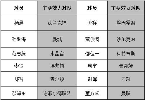 中国留洋球员名单(部分)