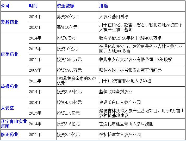 近年来各大企业投资人参产业一览表(《棱镜》不完全整理)