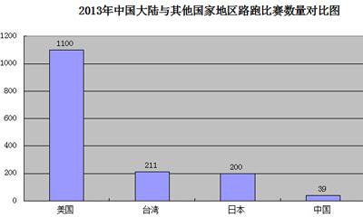 2013年大陆与其他国家地区路跑数量对比图