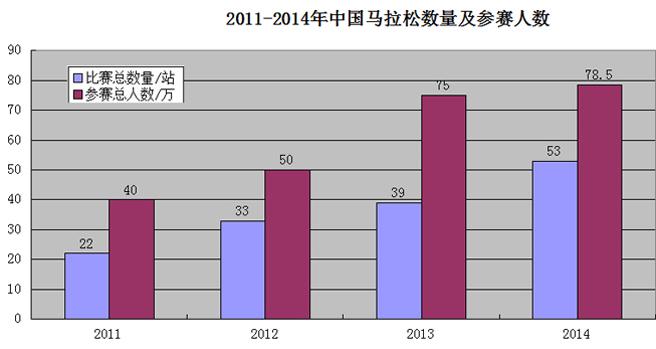 2011-2014年中国马拉松数量及参赛人数