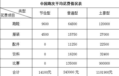 中国跑友平均花费情况