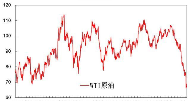 原油价格走势 (2011年至今)