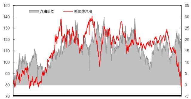 汽油价格价差走势(2010年至今)
