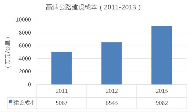 高速公路造价也在大跃进(《2013年全国收费公路统计公报》解读)