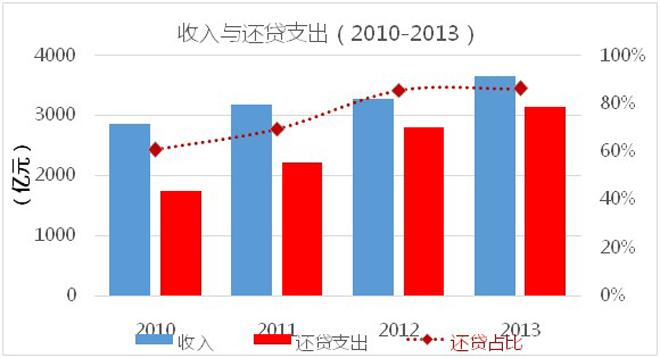 还贷比节节高升(图表来自《2013年全国收费公路统计公报》解读)