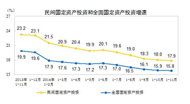 民间固定资产投资 来源:统计局网站