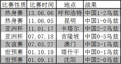 新世纪中国与乌兹别克的历史战绩