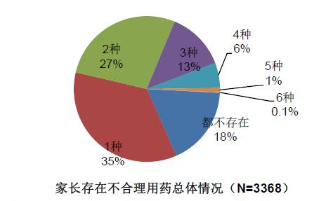 中国儿童家长存在不合理用药的情况比例较高,75%的家长会存在1~3种不合理用药的行为