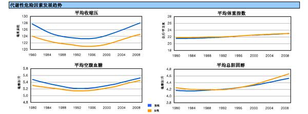 """事实上,与""""过早死亡""""有关的健康风险指数,中国近年一直在上升"""
