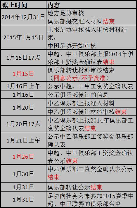 2015年职业联赛准入、转让倒计时程序表