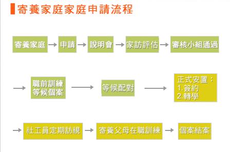 台湾一家提供寄养服务的公益组织介绍的流程图,寄养,少不了社会的支持体系