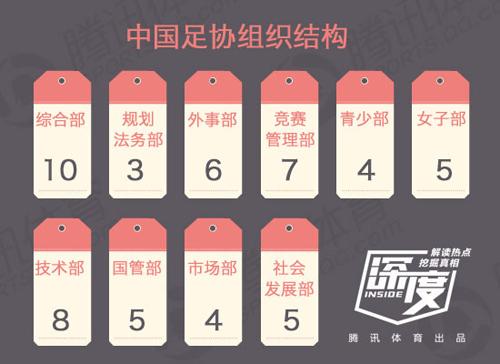 中国足协组织结构及人数