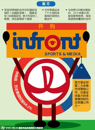 盈方拥有包括世界杯在内的多项赛事媒体版权