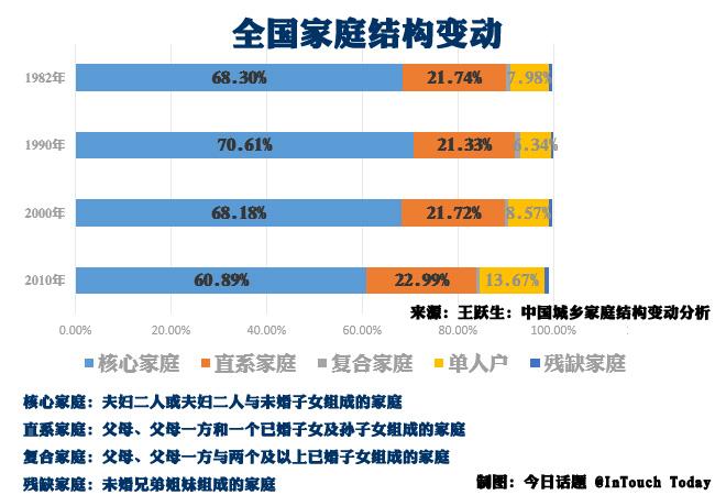 中国家庭中直系家庭的比例很稳固,多年来不降反升
