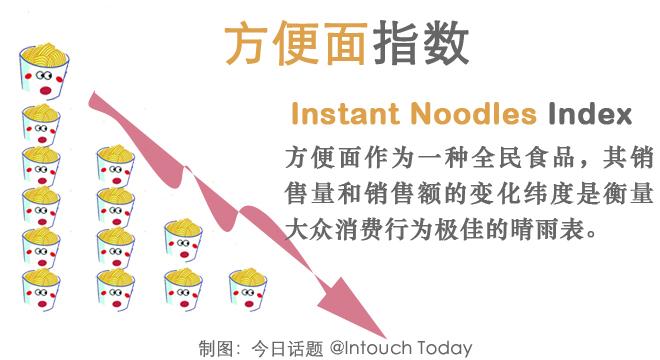 """《今日话题》发现,""""全民食品""""方便面的销售情况是一个很适合的丈量中国人消费行为的晴雨表"""