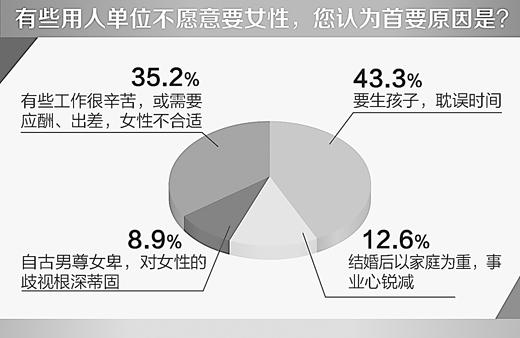 在人民网的一项调查中,超四成网友认为婚育歧视是歧视女性首因