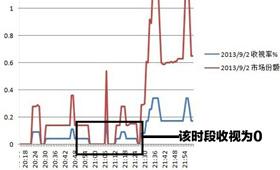 13年9月2日,《璀璨人生》在上海收视为零