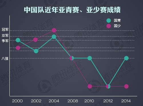 中国队近年来亚少赛亚青赛成绩