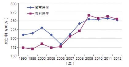 1990~2012年中国城乡居民心血管死亡率变化