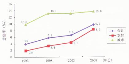 1993~2008中国城乡心血管病患病率变化