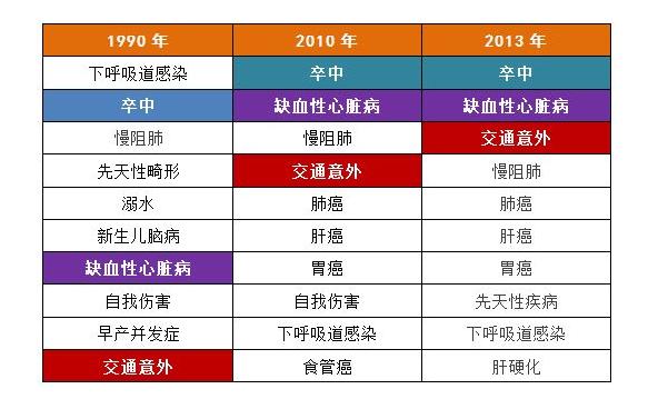 1990-2013年中国人群死因前十位