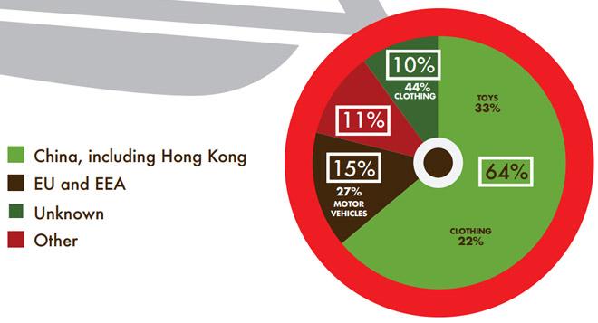 在2013年,RAPEX欧盟非食品消费品召回预警系统中有64%的警报属于中国(包括香港)出口的产品